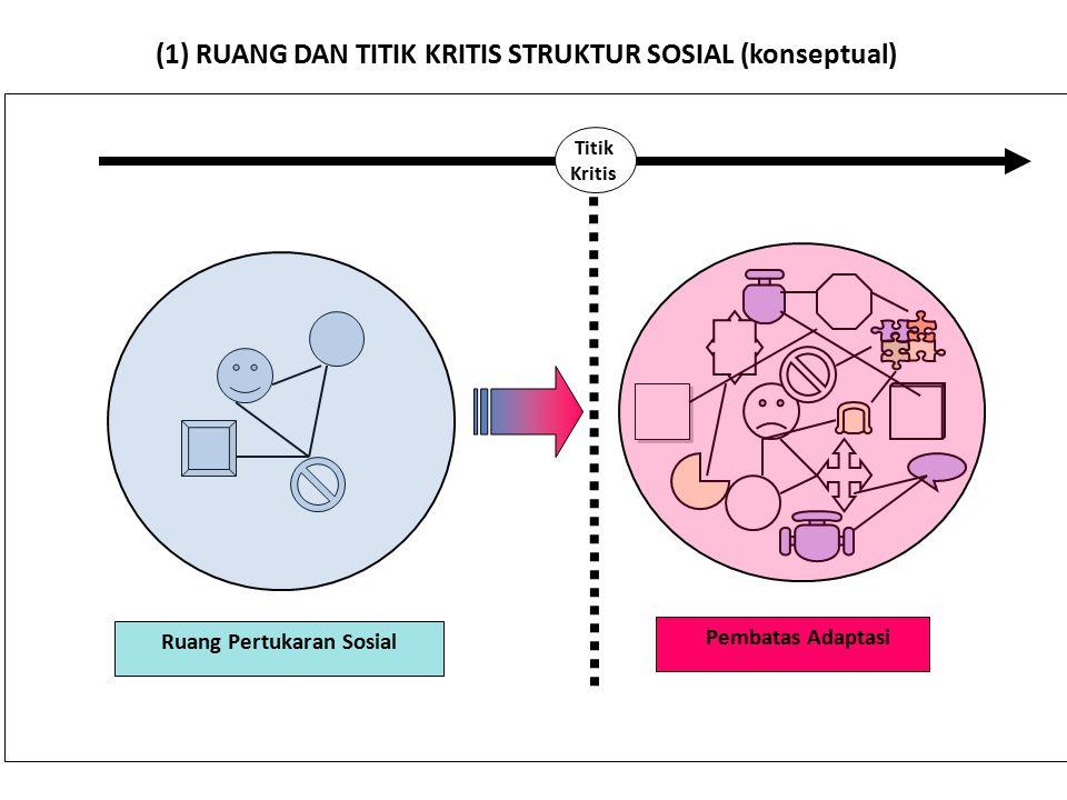 (1) RUANG DAN TITIK KRITIS STRUKTUR SOSIAL (konseptual)