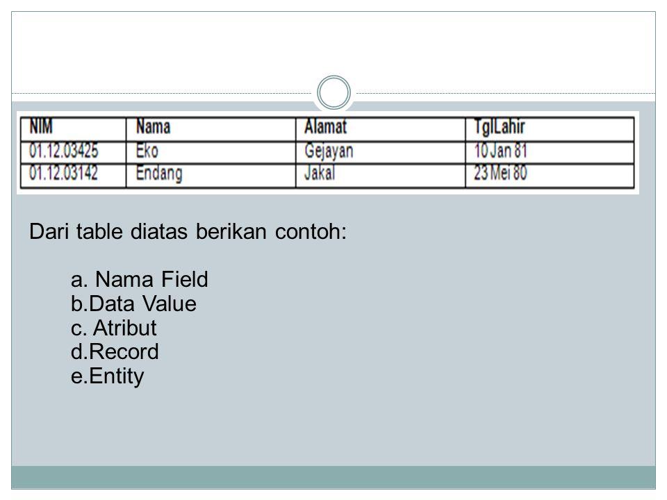 Dari table diatas berikan contoh: a. Nama Field. b. Data Value. c