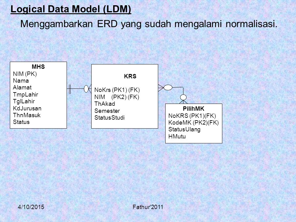 Logical Data Model (LDM)