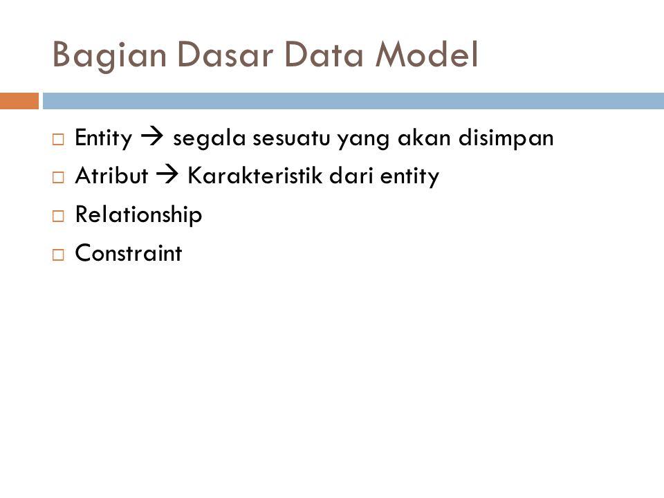 Bagian Dasar Data Model