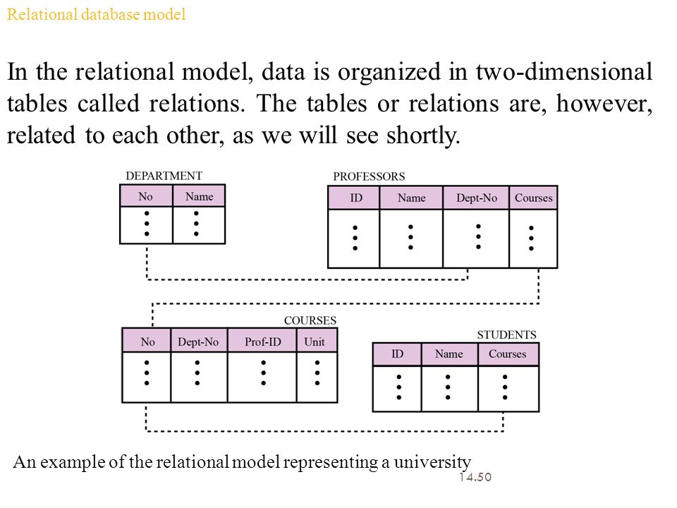 Relational database model