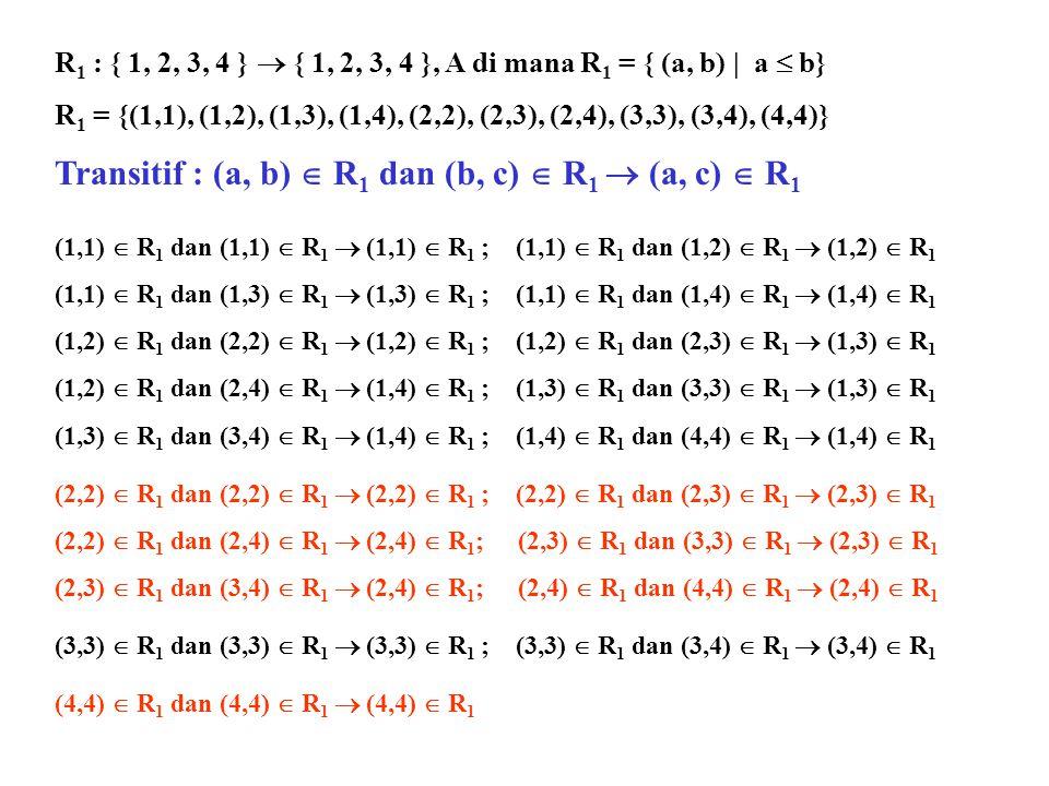 Transitif : (a, b)  R1 dan (b, c)  R1  (a, c)  R1