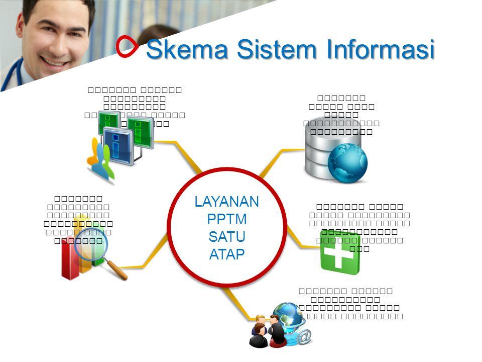 Skema Sistem Informasi