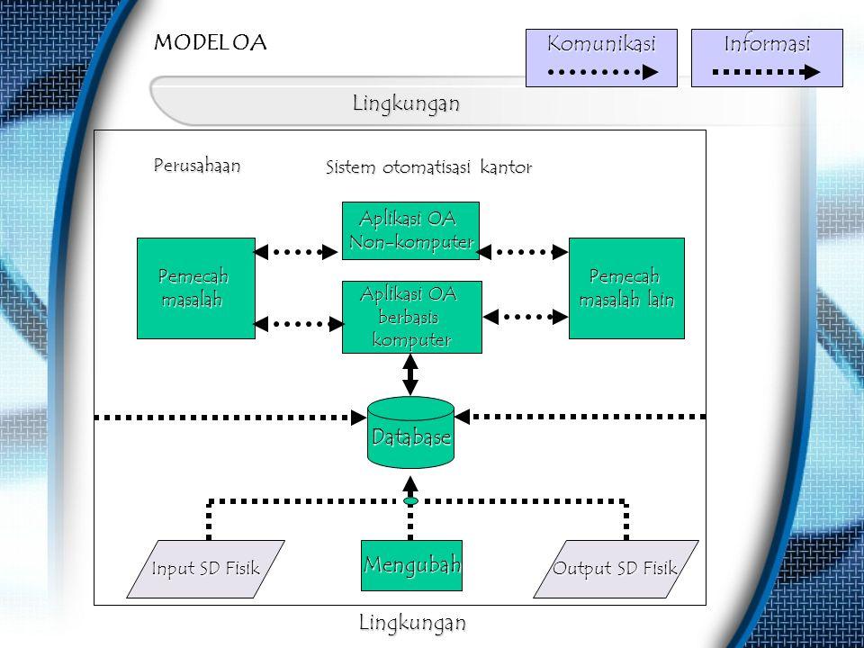 MODEL OA Komunikasi Informasi Lingkungan Database Mengubah Lingkungan