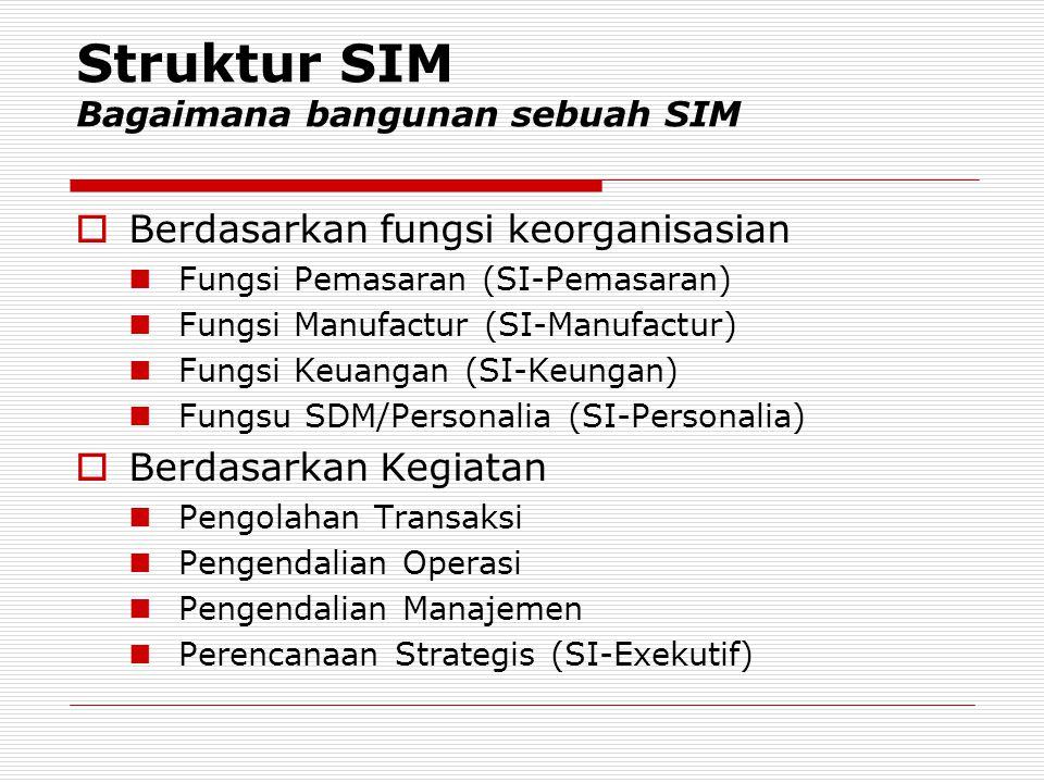 Struktur SIM Bagaimana bangunan sebuah SIM