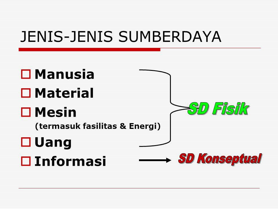 JENIS-JENIS SUMBERDAYA
