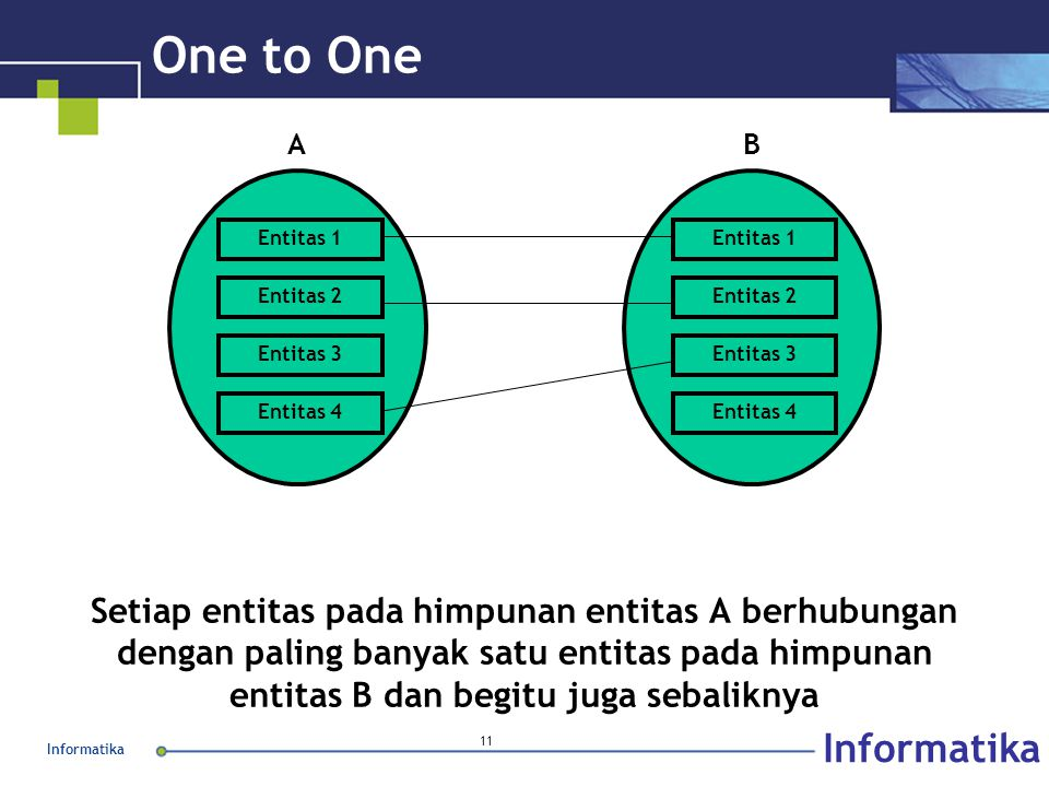 One to One Entitas 1. Entitas 2. Entitas 3. Entitas 4. A. B.