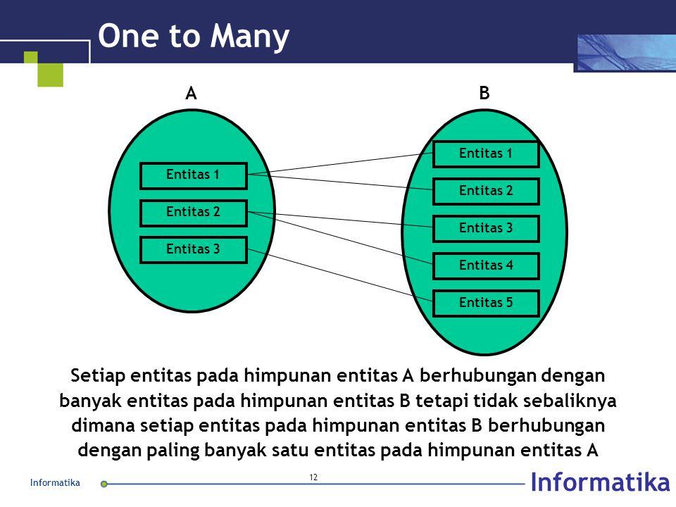 One to Many Entitas 1. Entitas 2. Entitas 3. Entitas 4. A. B. Entitas 5.