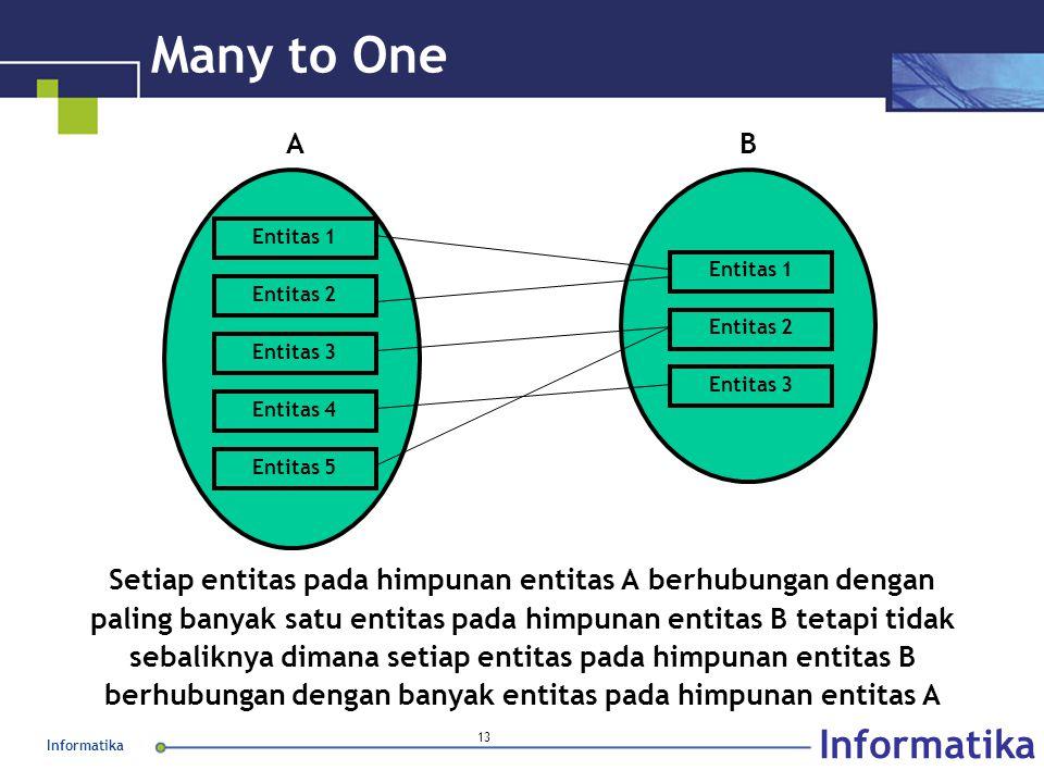 Many to One Entitas 1. Entitas 2. Entitas 3. Entitas 4. A. B. Entitas 5.