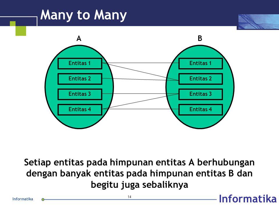 Many to Many Entitas 1. Entitas 2. Entitas 3. Entitas 4. A. B.