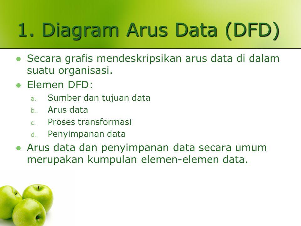 1. Diagram Arus Data (DFD)
