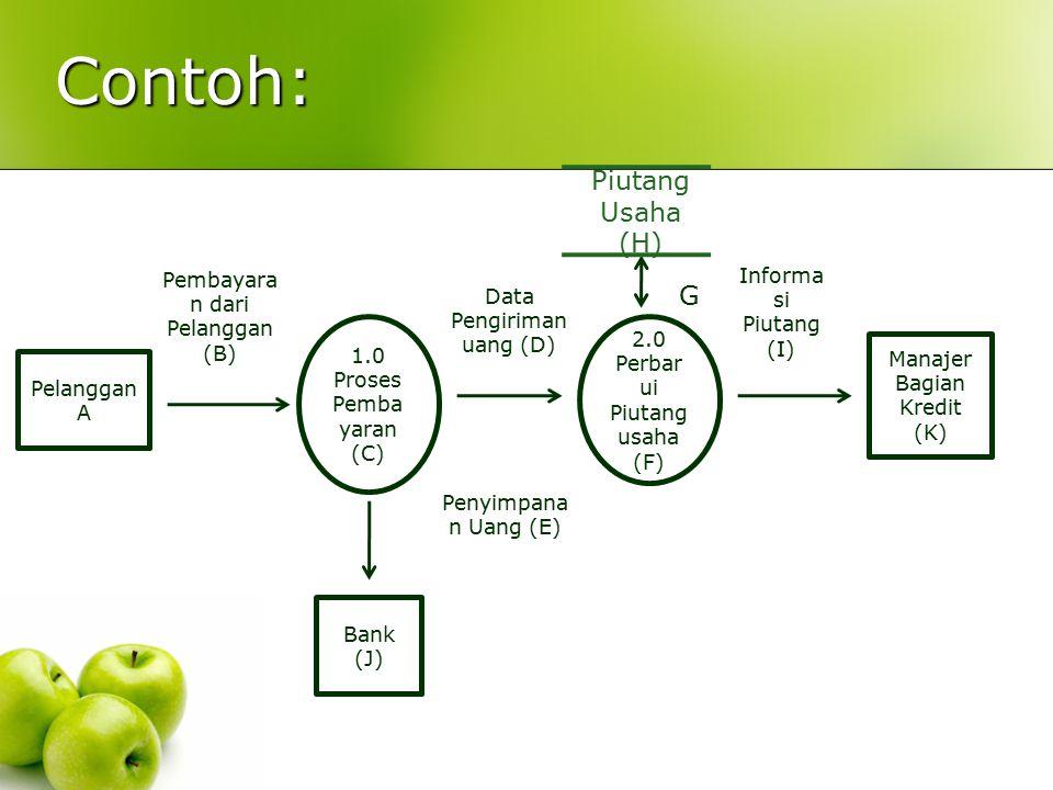 Contoh: Piutang Usaha (H) G Pembayaran dari Pelanggan (B)