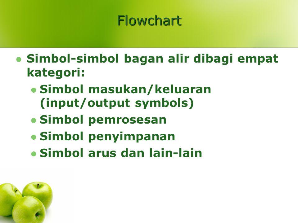 Flowchart Simbol-simbol bagan alir dibagi empat kategori: