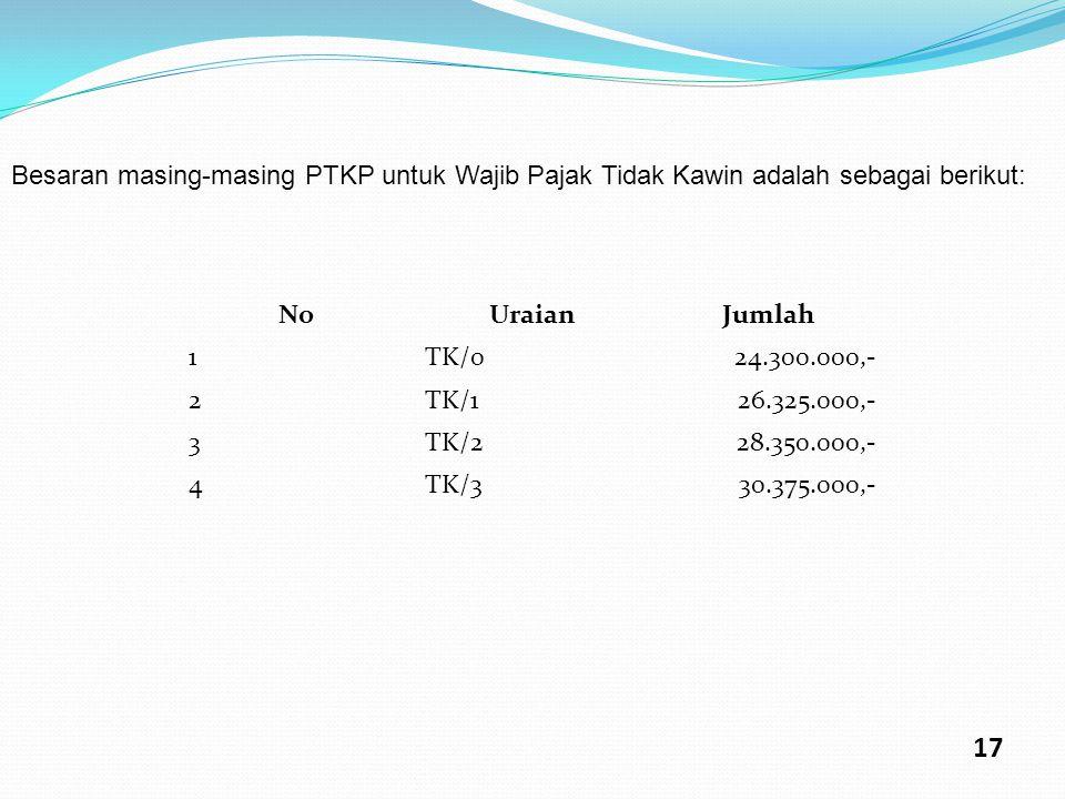 Besaran masing-masing PTKP untuk Wajib Pajak Tidak Kawin adalah sebagai berikut: