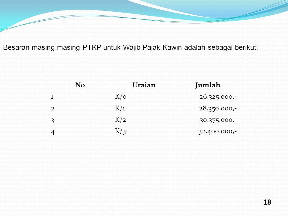 Besaran masing-masing PTKP untuk Wajib Pajak Kawin adalah sebagai berikut: