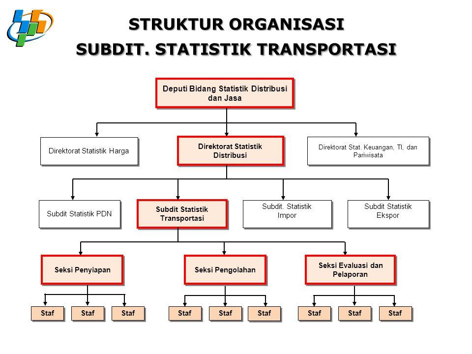 STRUKTUR ORGANISASI SUBDIT. STATISTIK TRANSPORTASI