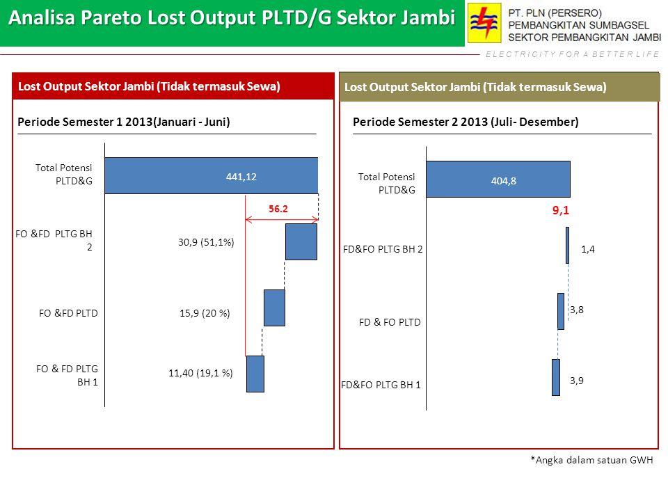Analisa Pareto Lost Output PLTD/G Sektor Jambi