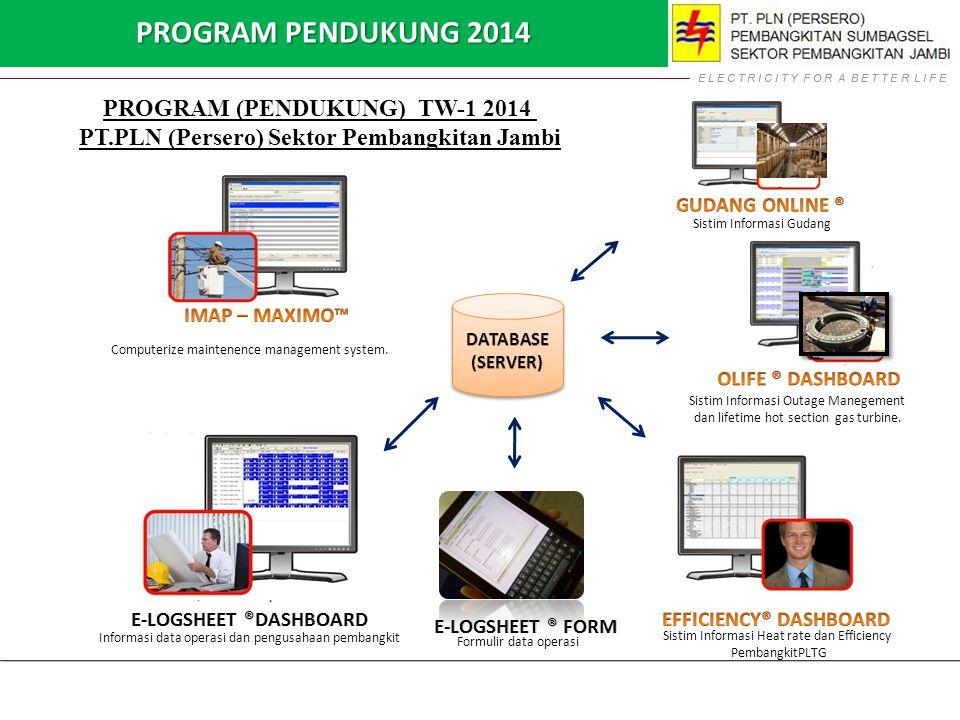 PROGRAM PENDUKUNG 2014 PROGRAM (PENDUKUNG) TW-1 2014