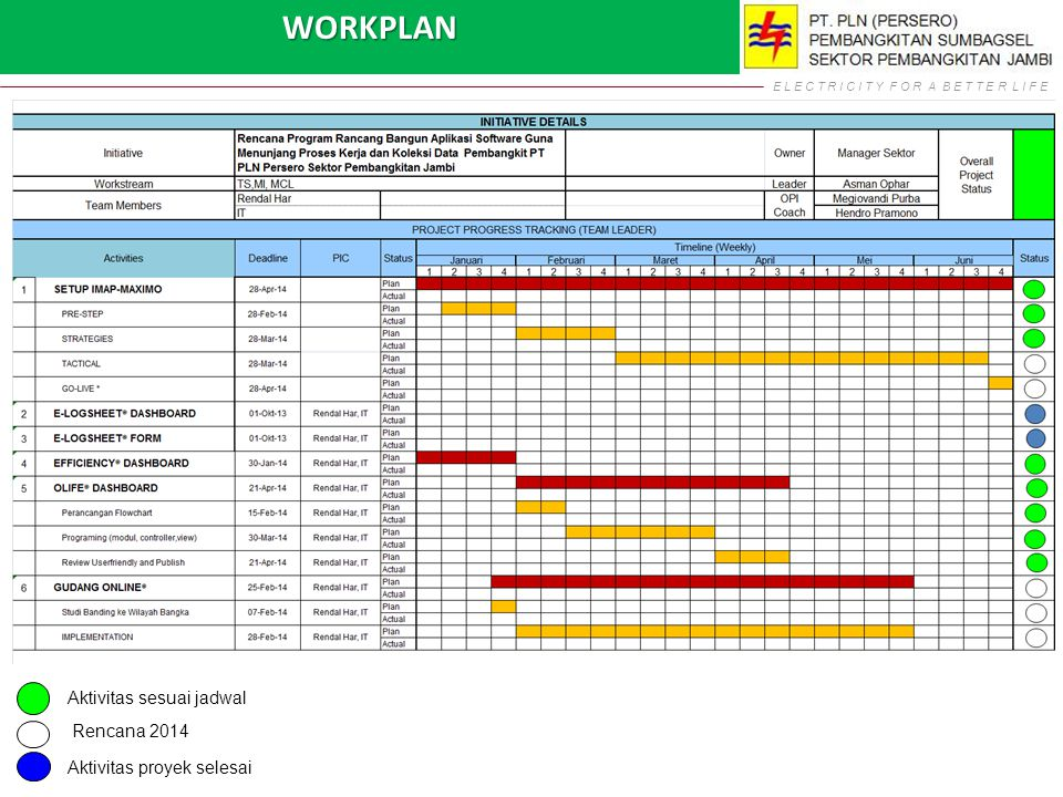 WORKPLAN Aktivitas sesuai jadwal Rencana 2014 Aktivitas proyek selesai
