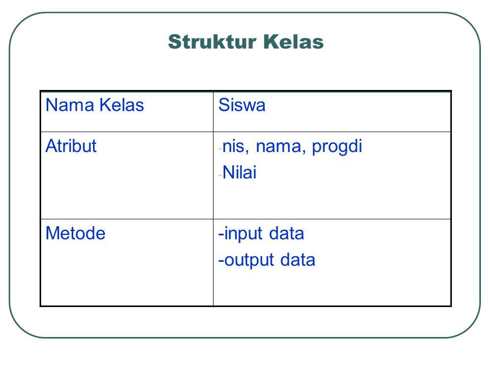 Struktur Kelas Nama Kelas Siswa Atribut nis, nama, progdi Nilai Metode