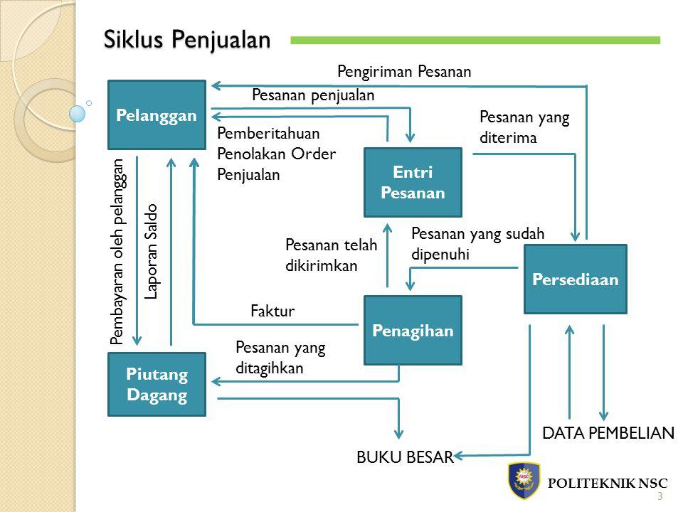 Siklus Penjualan Pengiriman Pesanan Pesanan penjualan Pelanggan