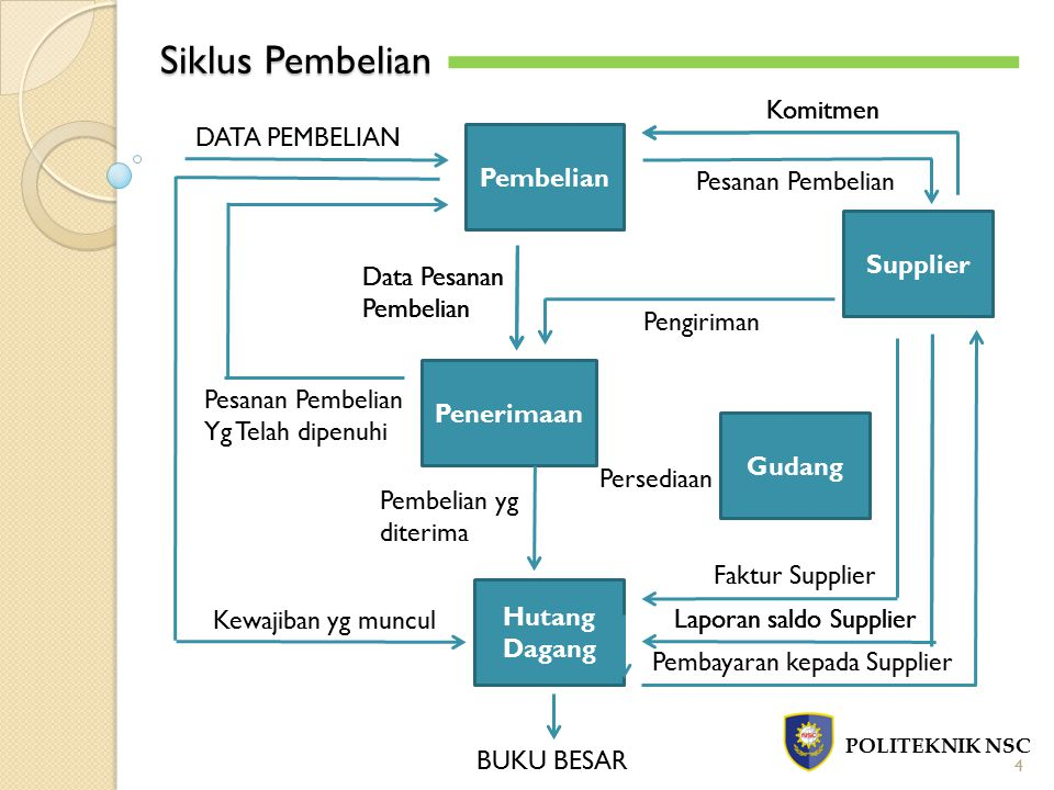 Siklus Pembelian Komitmen Komitmen DATA PEMBELIAN Pembelian
