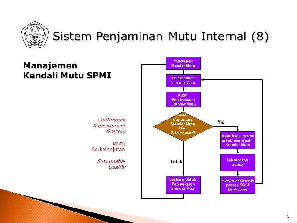 Sistem Penjaminan Mutu Internal (8)