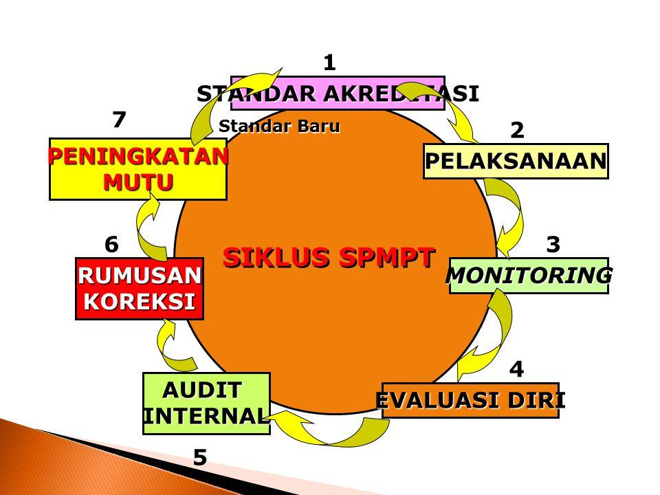 SIKLUS SPMPT 1 STANDAR AKREDITASI 7 2 PENINGKATAN MUTU PELAKSANAAN 6 3