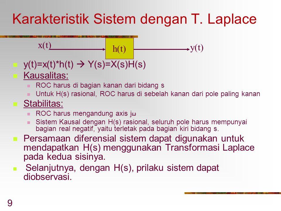 Karakteristik Sistem dengan T. Laplace
