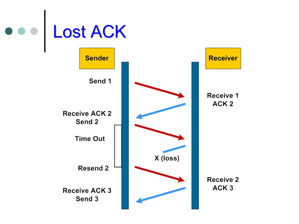 Lost ACK