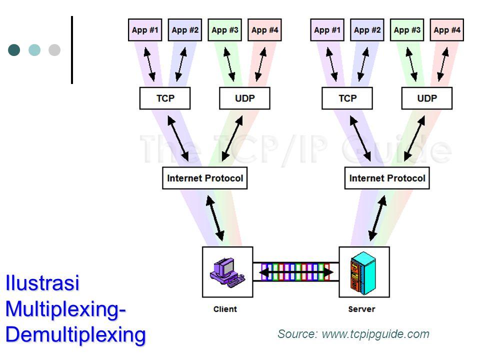 Ilustrasi Multiplexing-Demultiplexing