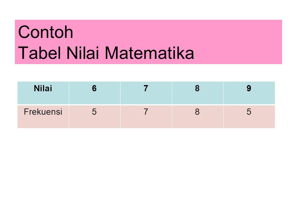 Contoh Tabel Nilai Matematika