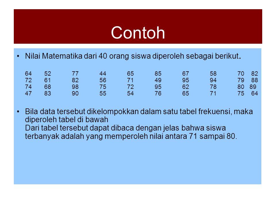 Contoh Nilai Matematika dari 40 orang siswa diperoleh sebagai berikut.