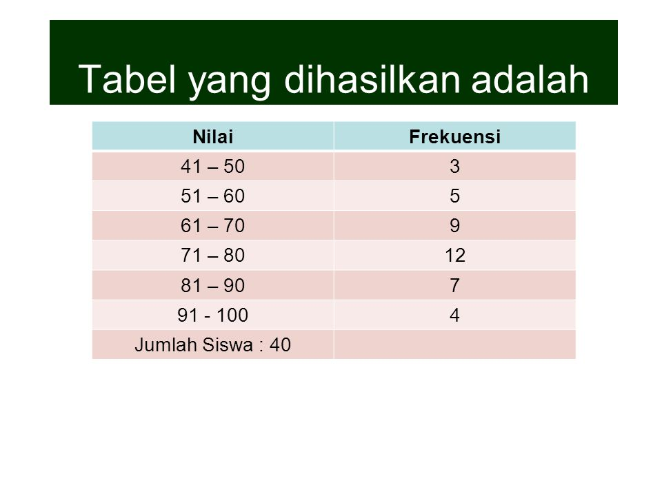 Tabel yang dihasilkan adalah