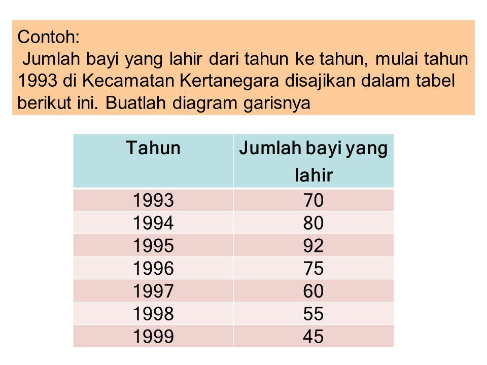 Tahun Jumlah bayi yang lahir