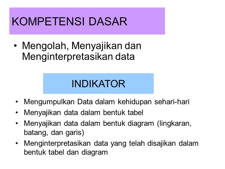 KOMPETENSI DASAR Mengolah, Menyajikan dan Menginterpretasikan data