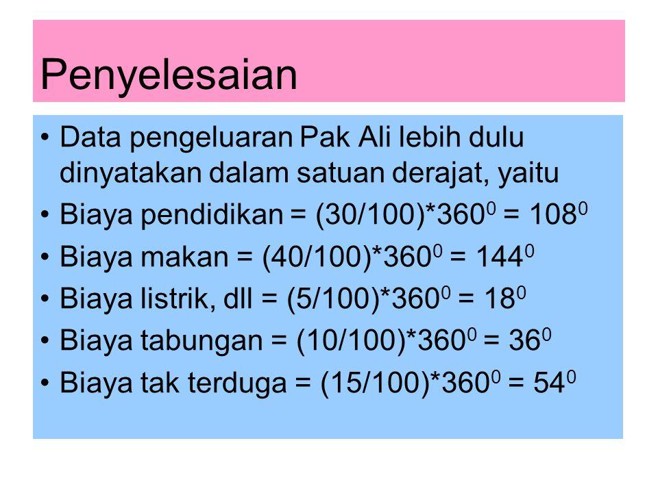 Penyelesaian Data pengeluaran Pak Ali lebih dulu dinyatakan dalam satuan derajat, yaitu. Biaya pendidikan = (30/100)*3600 = 1080.