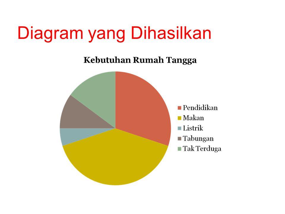 Diagram yang Dihasilkan