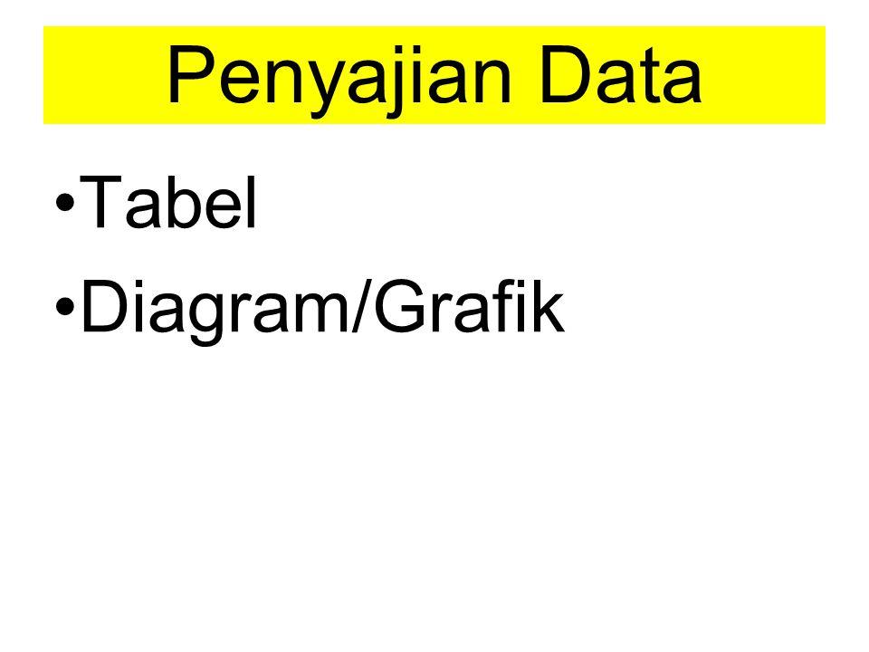 Penyajian Data Tabel Diagram/Grafik