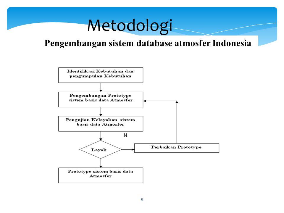 Metodologi Pengembangan Otomatisasi monitoring pengamatan intern