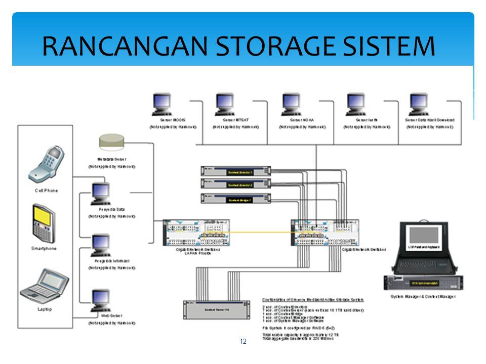 Struktur Organisasi PSTA 2013
