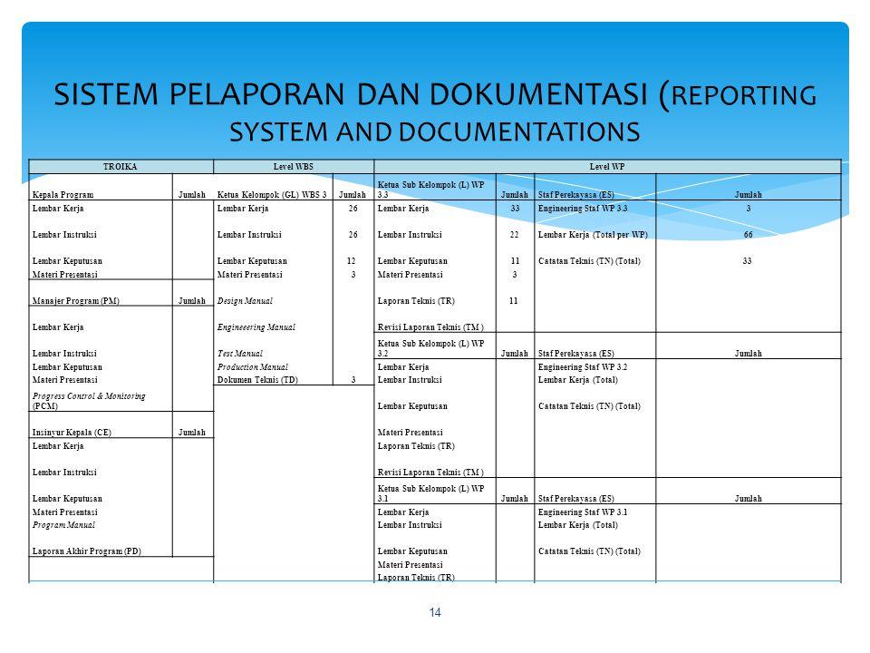 Hasil (1) Selama tahun 2013 ini Program pengembangan Basis Data Atmosfer menghasilkan :