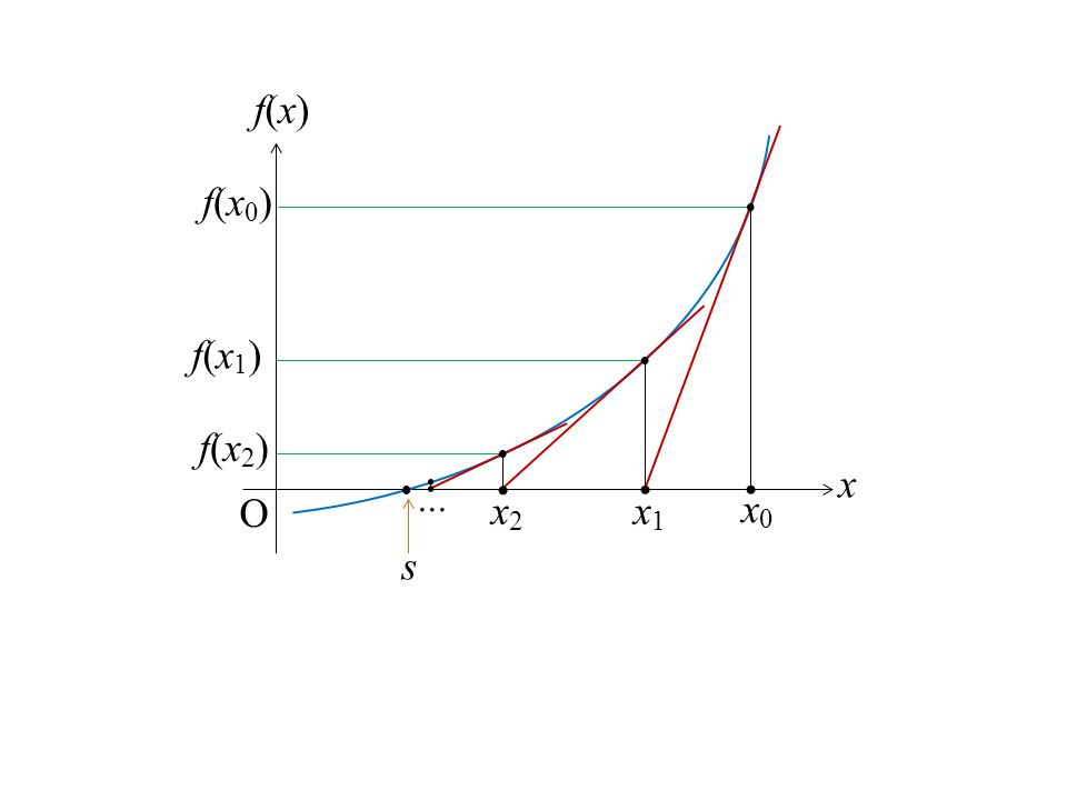 f(x) f(x0)  f(x1)  f(x2)  x  ... O x2 x1 x0 s