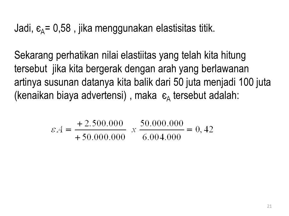 Jadi, єA= 0,58 , jika menggunakan elastisitas titik.