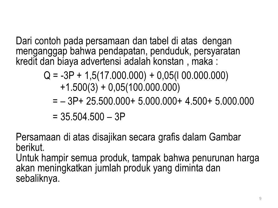 Dari contoh pada persamaan dan tabel di atas dengan menganggap bahwa pendapatan, penduduk, persyaratan kredit dan biaya advertensi adalah konstan , maka :