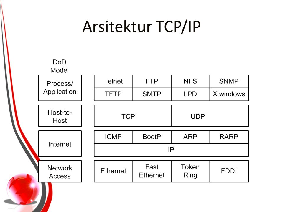 Arsitektur TCP/IP