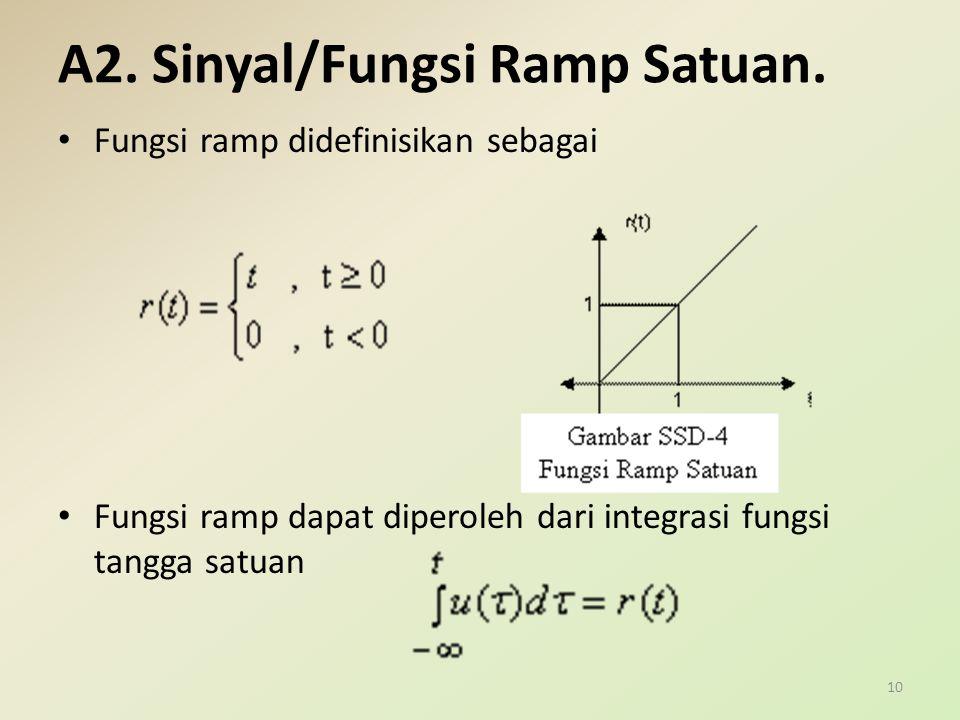 A2. Sinyal/Fungsi Ramp Satuan.
