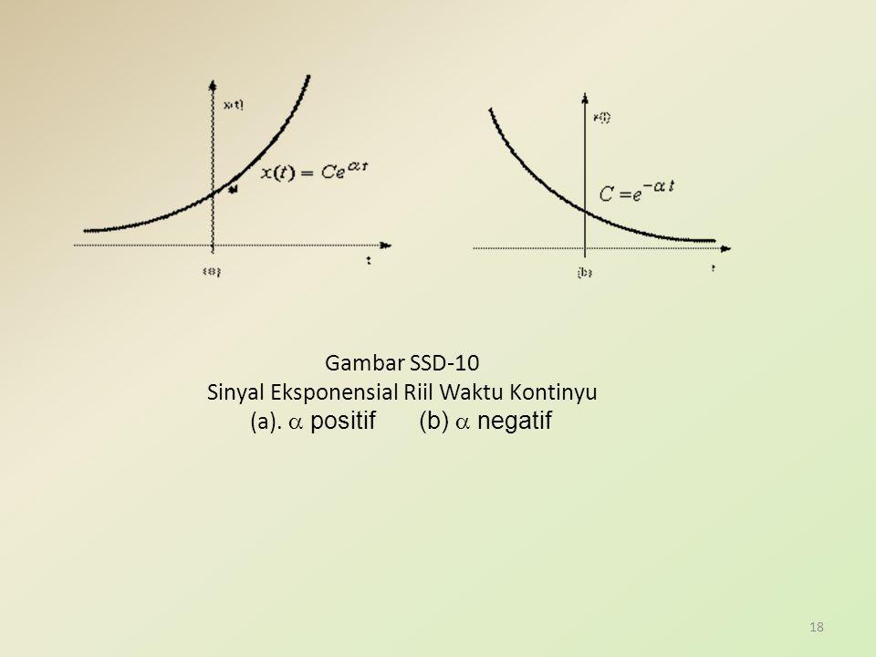 Sinyal Eksponensial Riil Waktu Kontinyu (a). a positif (b) a negatif