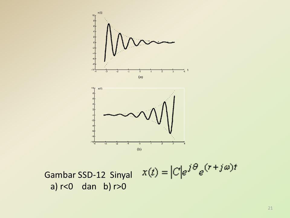 Gambar SSD-12 Sinyal a) r<0 dan b) r>0