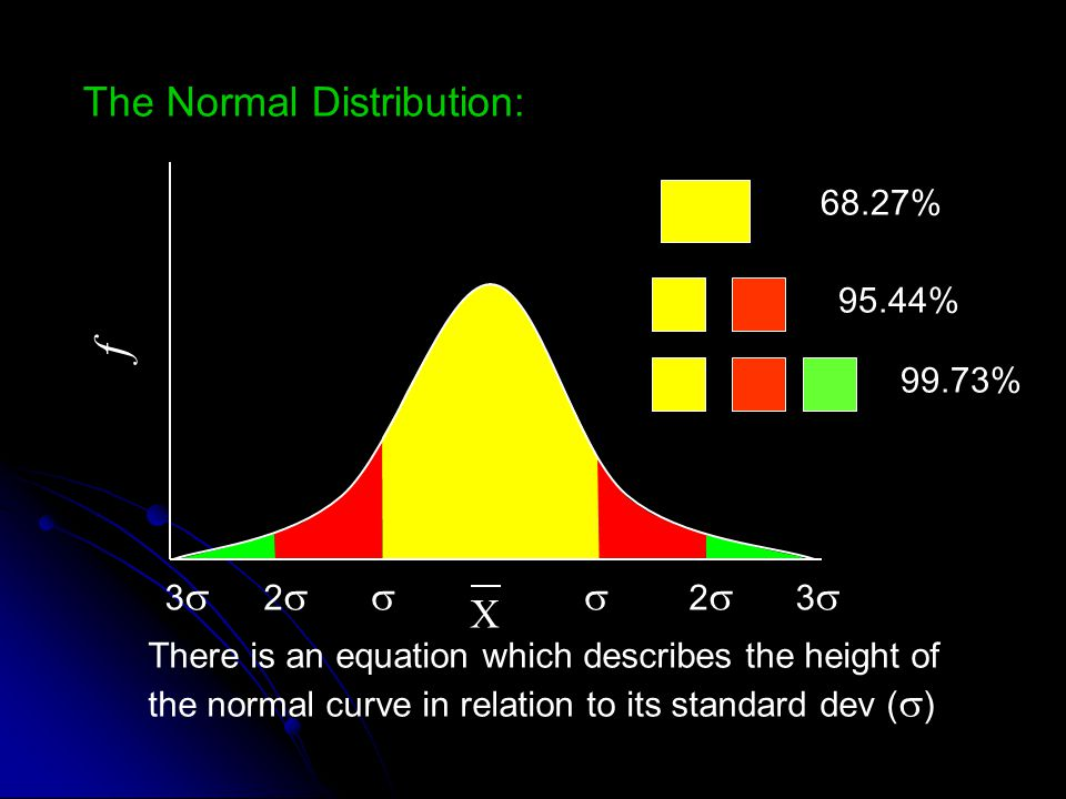 f The Normal Distribution:  X 2 3 68.27% 95.44% 99.73%